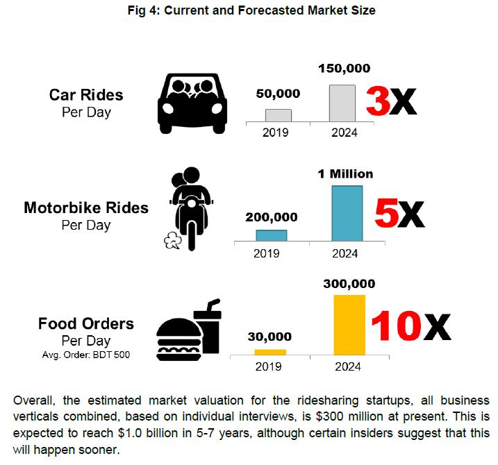 Market Size of Ridesharing Startups in Bangladesh